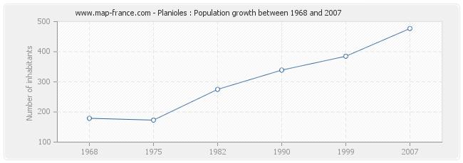 Population Planioles