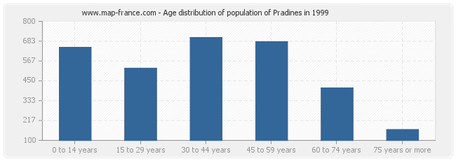 Age distribution of population of Pradines in 1999