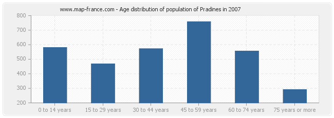 Age distribution of population of Pradines in 2007