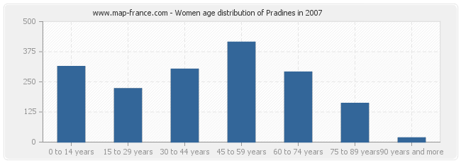Women age distribution of Pradines in 2007