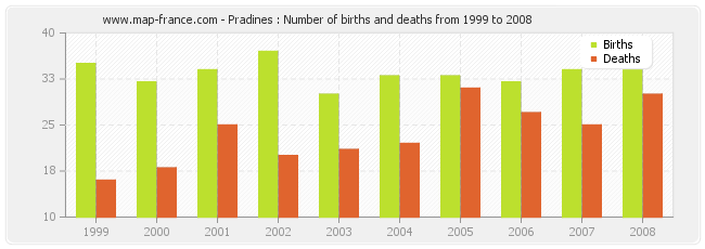 Pradines : Number of births and deaths from 1999 to 2008
