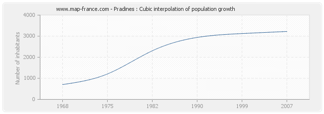 Pradines : Cubic interpolation of population growth