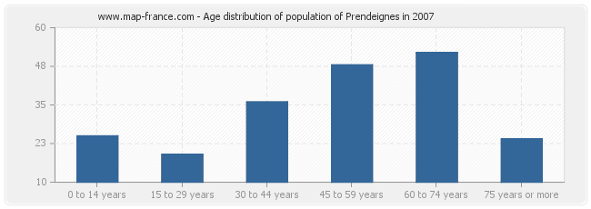 Age distribution of population of Prendeignes in 2007