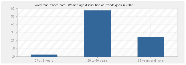 Women age distribution of Prendeignes in 2007