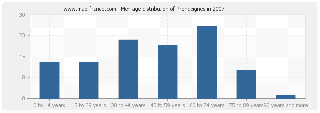 Men age distribution of Prendeignes in 2007