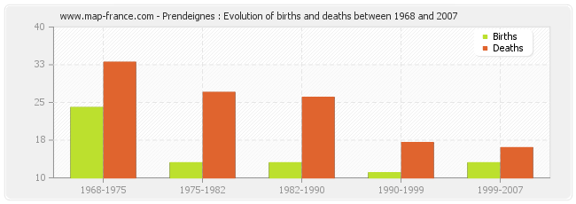 Prendeignes : Evolution of births and deaths between 1968 and 2007