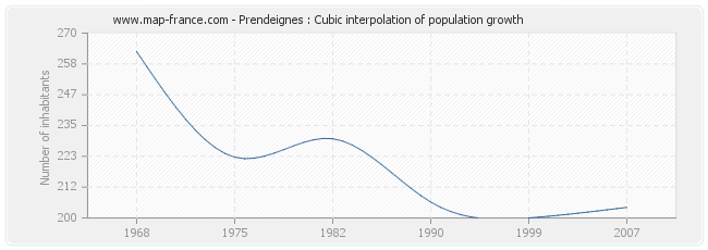 Prendeignes : Cubic interpolation of population growth