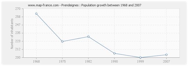 Population Prendeignes