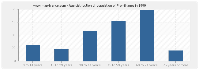 Age distribution of population of Promilhanes in 1999