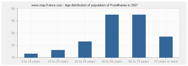 Age distribution of population of Promilhanes in 2007