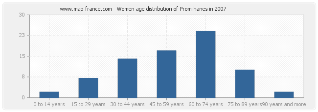 Women age distribution of Promilhanes in 2007