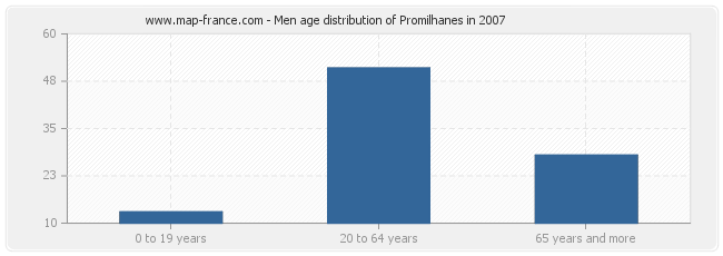 Men age distribution of Promilhanes in 2007