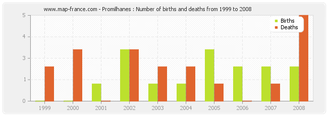 Promilhanes : Number of births and deaths from 1999 to 2008