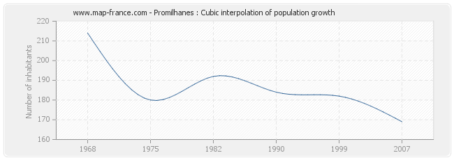 Promilhanes : Cubic interpolation of population growth