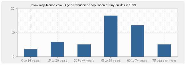 Age distribution of population of Puyjourdes in 1999