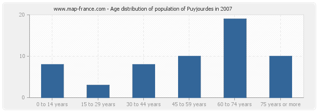 Age distribution of population of Puyjourdes in 2007