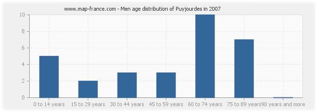 Men age distribution of Puyjourdes in 2007