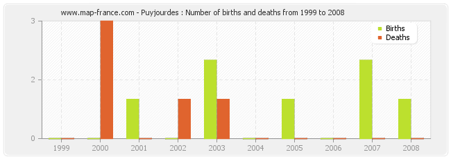 Puyjourdes : Number of births and deaths from 1999 to 2008