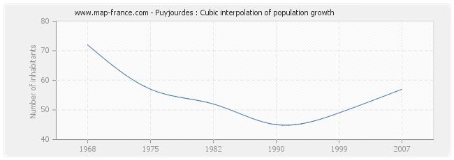 Puyjourdes : Cubic interpolation of population growth