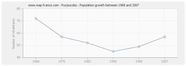 Population Puyjourdes