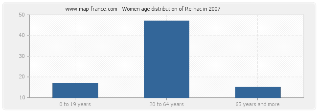 Women age distribution of Reilhac in 2007