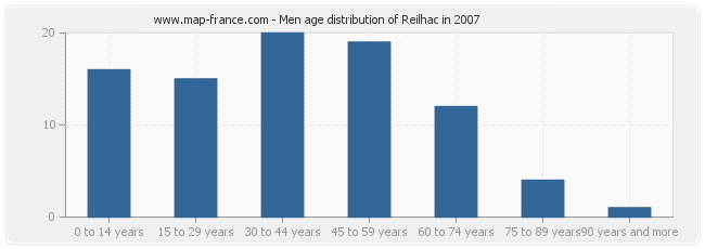 Men age distribution of Reilhac in 2007