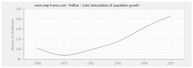 Reilhac : Cubic interpolation of population growth