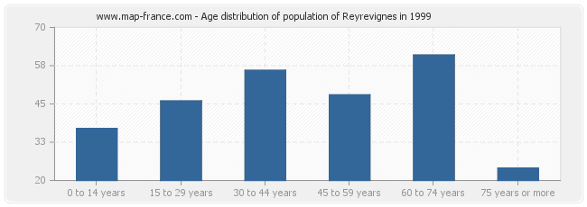 Age distribution of population of Reyrevignes in 1999