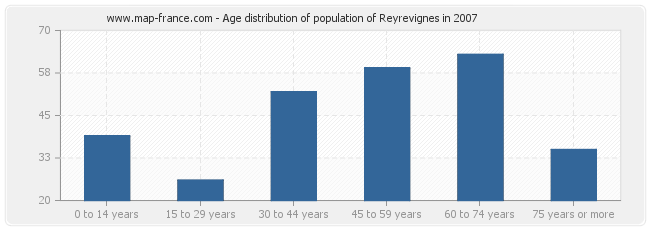 Age distribution of population of Reyrevignes in 2007