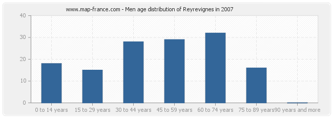 Men age distribution of Reyrevignes in 2007