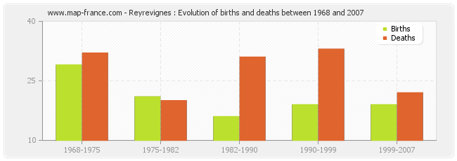 Reyrevignes : Evolution of births and deaths between 1968 and 2007