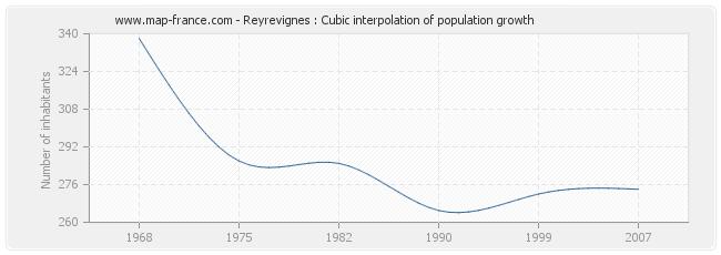 Reyrevignes : Cubic interpolation of population growth