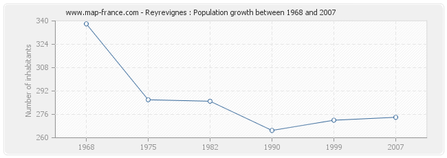 Population Reyrevignes