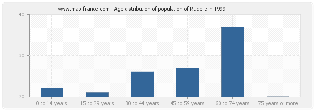 Age distribution of population of Rudelle in 1999