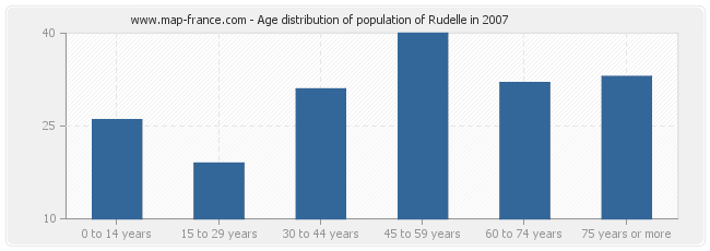 Age distribution of population of Rudelle in 2007