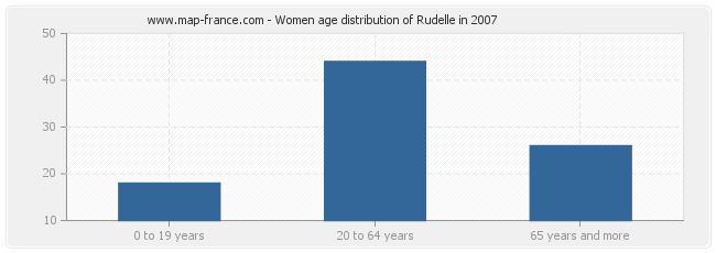 Women age distribution of Rudelle in 2007