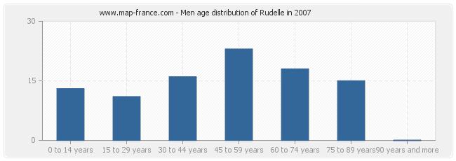 Men age distribution of Rudelle in 2007