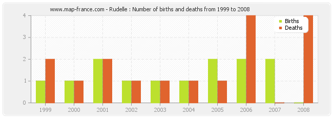 Rudelle : Number of births and deaths from 1999 to 2008