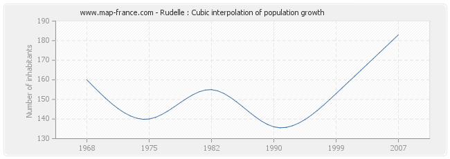 Rudelle : Cubic interpolation of population growth