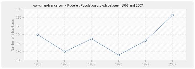 Population Rudelle