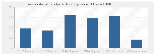 Age distribution of population of Rueyres in 1999