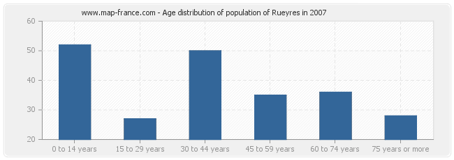 Age distribution of population of Rueyres in 2007