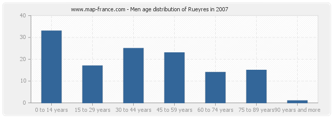 Men age distribution of Rueyres in 2007