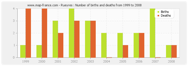 Rueyres : Number of births and deaths from 1999 to 2008