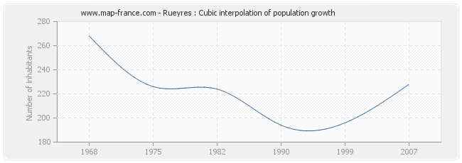 Rueyres : Cubic interpolation of population growth
