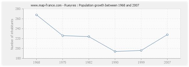 Population Rueyres