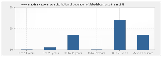 Age distribution of population of Sabadel-Latronquière in 1999