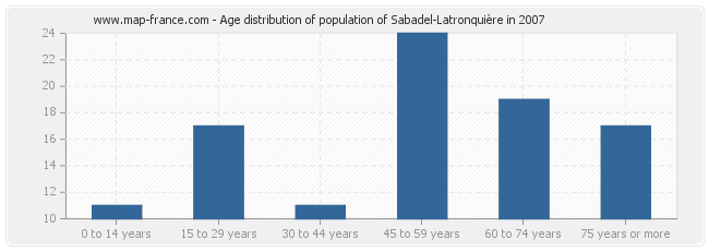 Age distribution of population of Sabadel-Latronquière in 2007