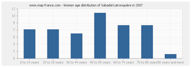 Women age distribution of Sabadel-Latronquière in 2007