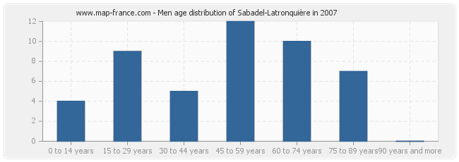 Men age distribution of Sabadel-Latronquière in 2007